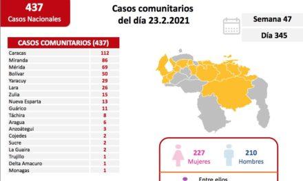 Venezuela registró 441 nuevos casos de Covid-19 en las últimas 24 horas