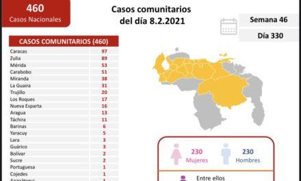 Venezuela registró en las últimas 24 horas 480 nuevos contagios por Covid-19