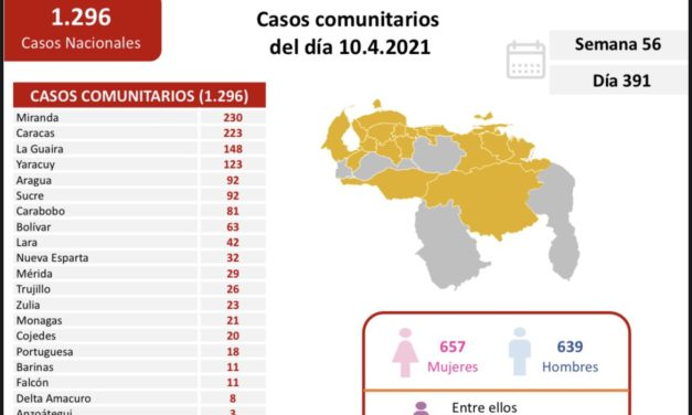 Venezuela contabilizó este sábado 1.325 nuevos contagios por Covid-19