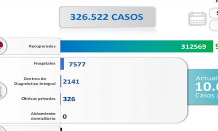 Venezuela registra 806 nuevos contagios comunitarios y mantiene tasa de pacientes recuperados de 96 %