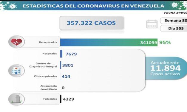 Día 555   Lucha contra la COVID-19: Venezuela registra 1.060 nuevos contagios comunitarios y mantiene tasa de pacientes recuperados de 95%