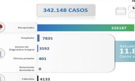 Venezuela registra 834 nuevos contagios comunitarios recuperados 95%